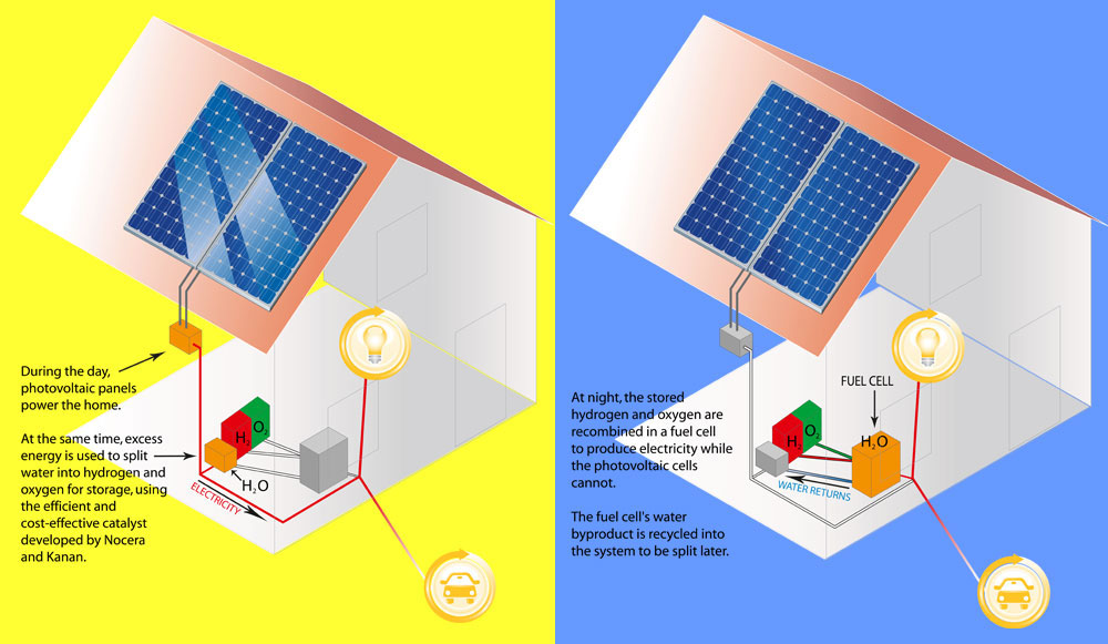 How the solar fuel cell storage would work - from MIT