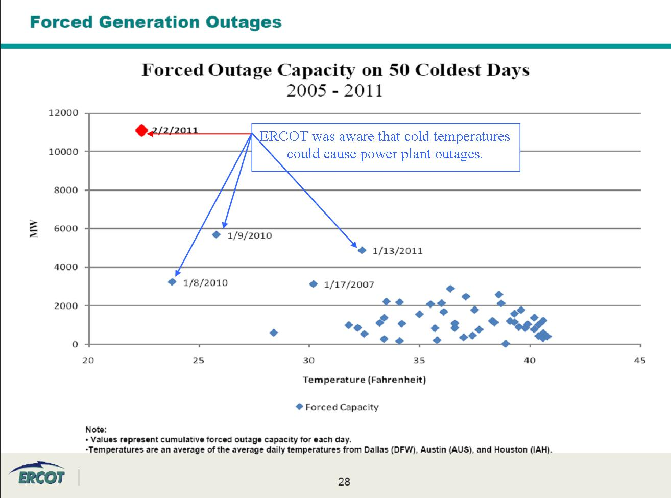 ERCOT Forced Generation Outages