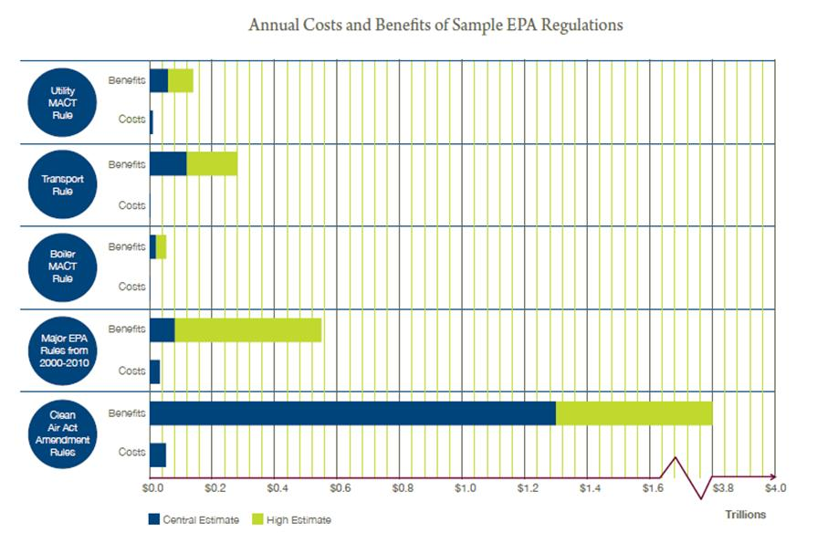 Annual costs and benefits of sample EPA regs