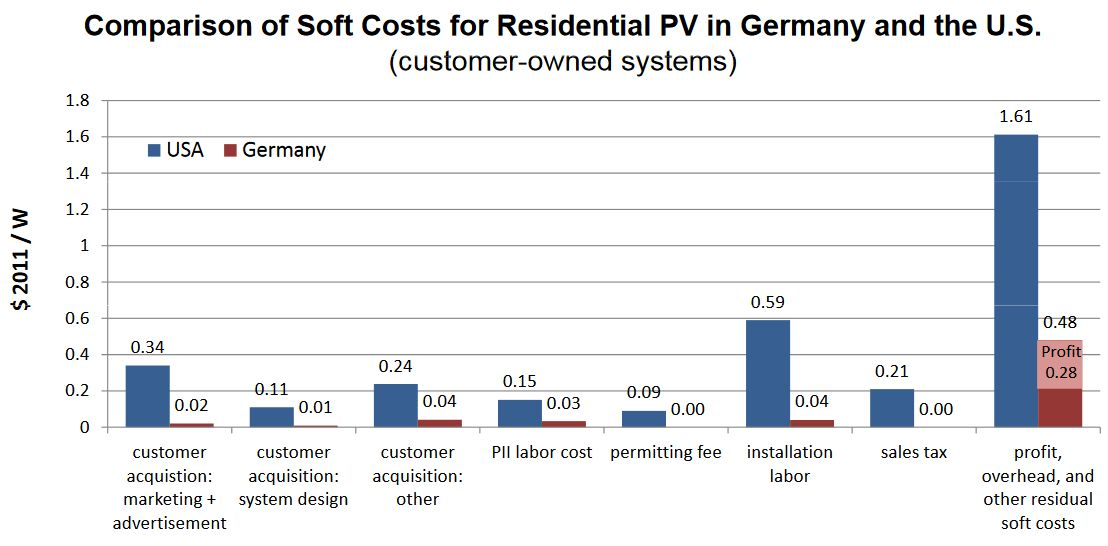 US and Germany soft cost of solar graph