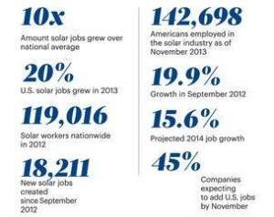 Solar Jobs Stats