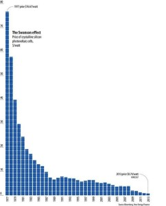 declining cost of solar panels 1977-2013 graph- Bloomberg