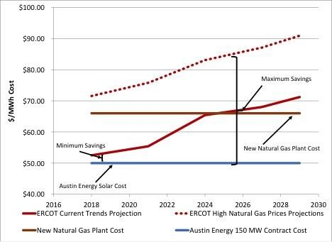 2014-08-28 Graph of Savings from Solar Compared to Natural Gas and ERCOT
