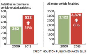 Texas Increase in Vehicle Accidents and Fatalities as Fracking Increased