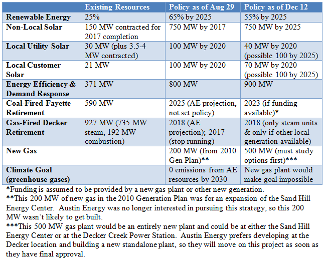 2014-12-12 Austin Energy Policies Comparison Table (Aug Resolution vs Dec Gen Plan 2014)