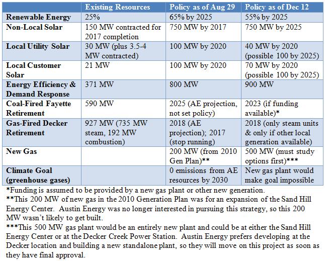 2014-12-12 Austin Energy Policies Comparison Table (Aug Resolution vs Dec Gen Plan 2014)