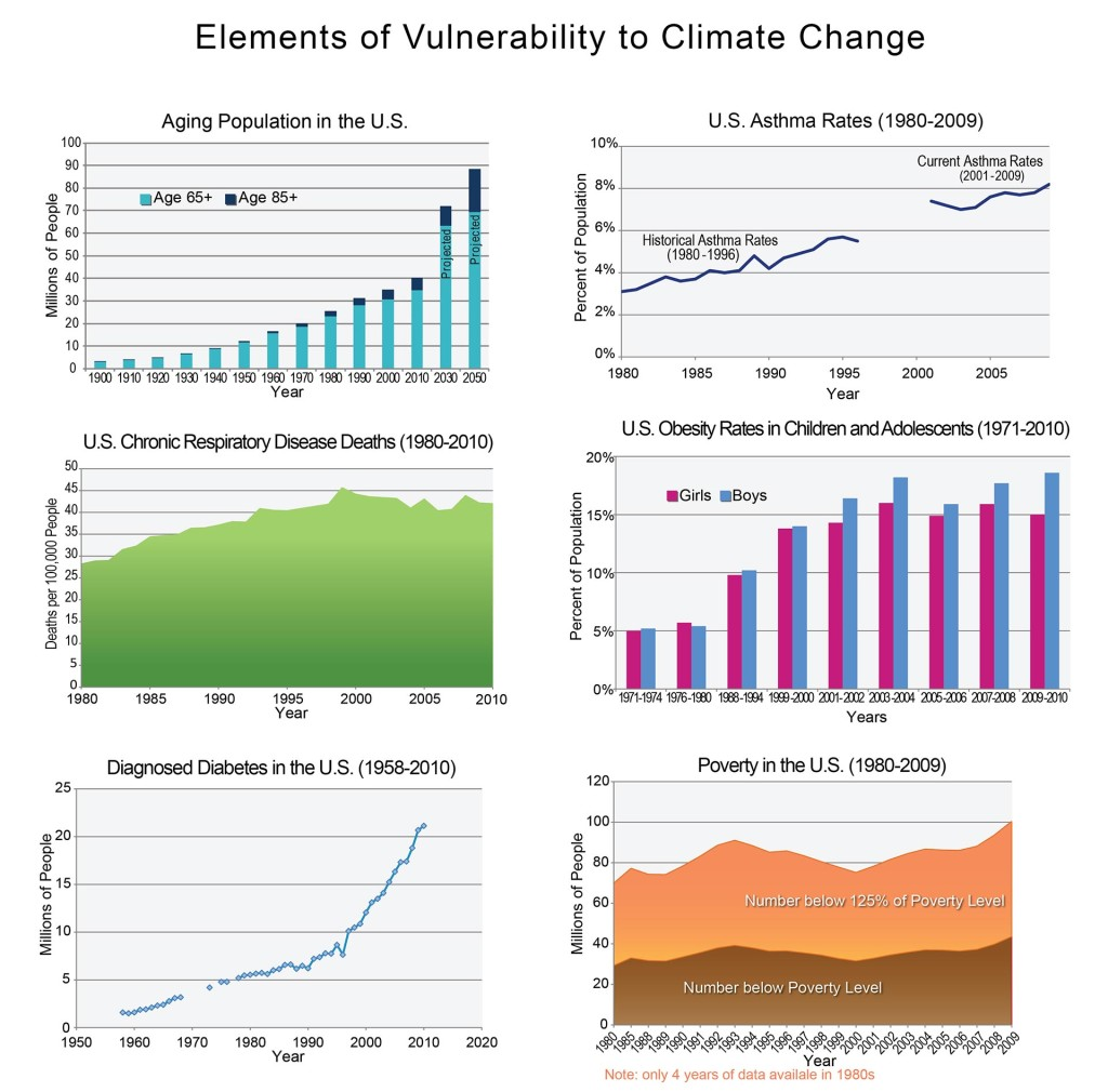 A variety of factors can increase the vulnerability of a specific demographic group to health effects due to climate change. Graphic from from US National Climate Assessment