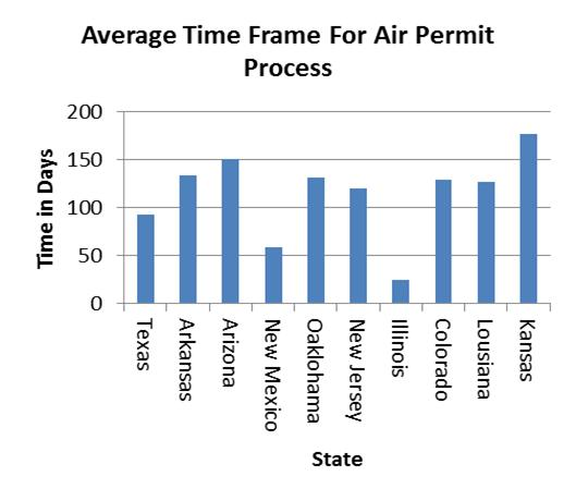 air permit timeframe - TexasVox: The Voice of Public Citizen in Texas