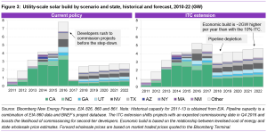 2015-09-15 Bloomberg - Utility-scale solar build forecast with and without ITC extension