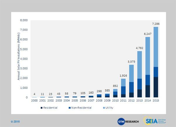 US solar by year - SEIA