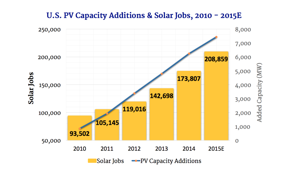 Graph from Solar Foundation