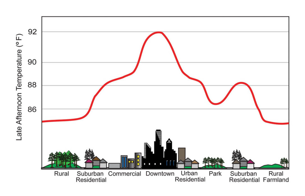 The urban heat island refers to the fact that the local temperature in urban areas is a few degrees higher than the surrounding area. Image from USGCRP (2009)