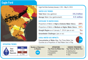 Eagle Ford data summary from Hydraulic Fracturing & Water Stress - Water Demand by the Numbers