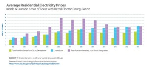 graphic by: Texas Coalition for Affordable Power