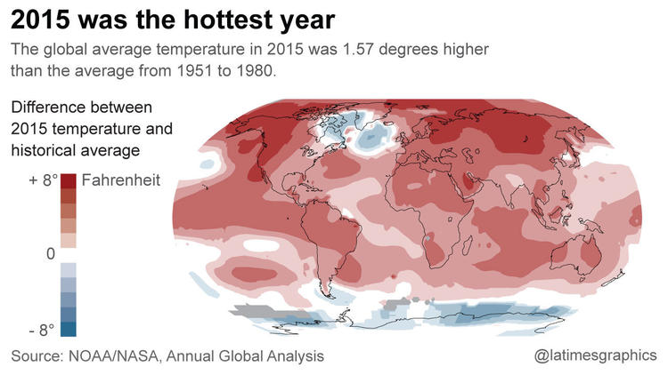 2015 Hottest Year