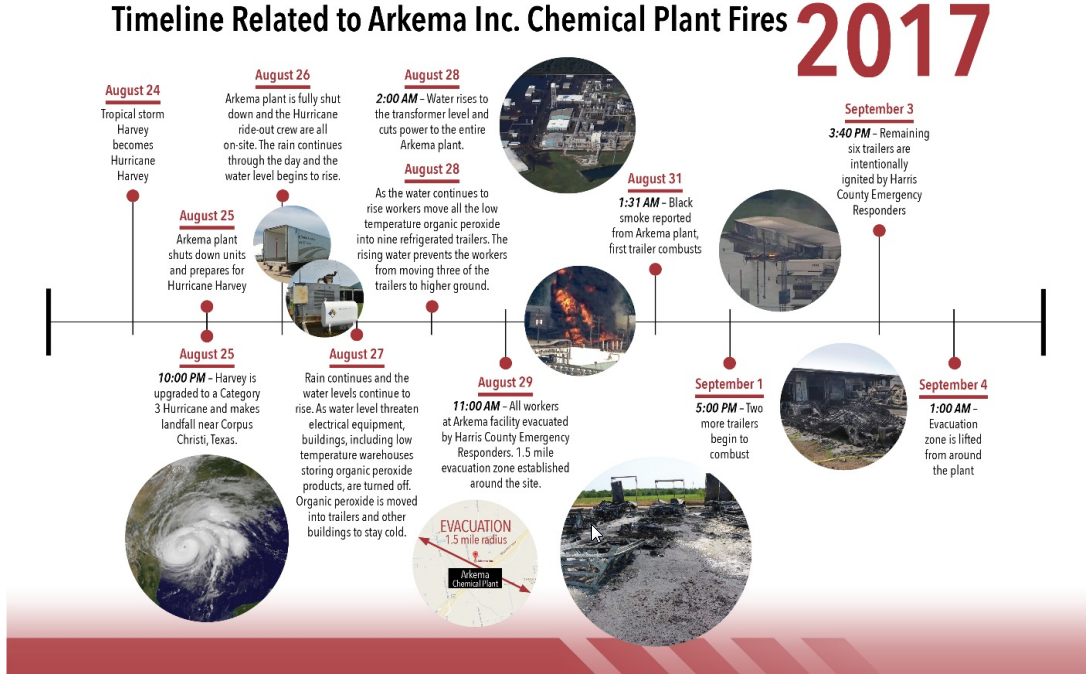 https://www.csb.gov/arkema-inc-chemical-plant-fire-/